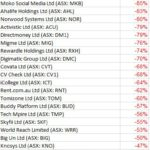 ASX recent tech listings have mostly been horrible this year